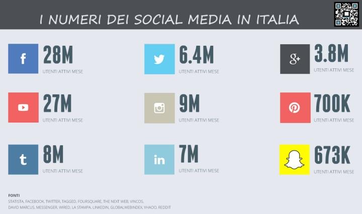 utenti-social-media-italia