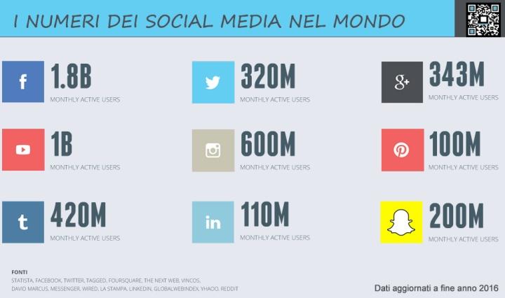 utenti-social-media-mondo